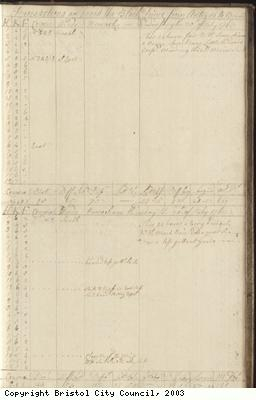 Page 99 of log book of Black Prince