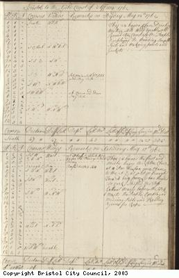 Page 9 of log book of Black Prince