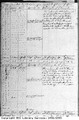 Page from log book of the Black Prince