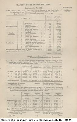 Table showing number of slaves