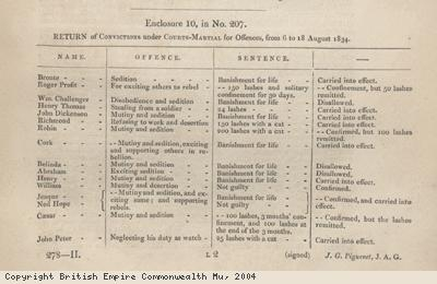 Table showing convictions of slaves, St. Kitts